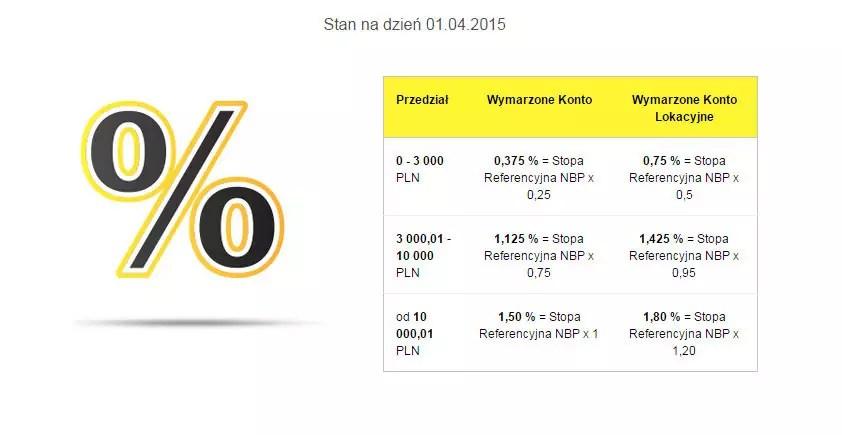 Raiffeisen Polbank WYmarzone Konto - oprocentowanie