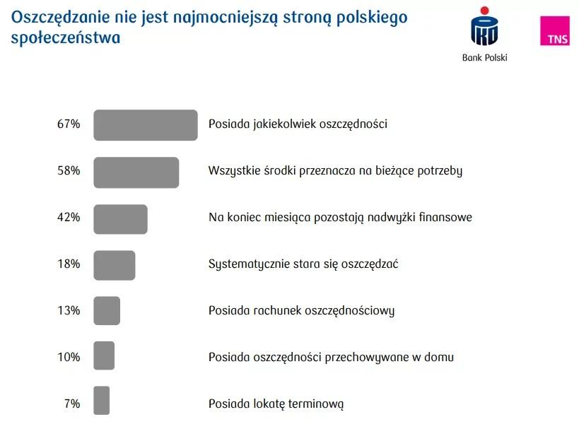 Badanie PKO i TNS - oszczędzanie nie jest najmocniejszą stroną Polaków