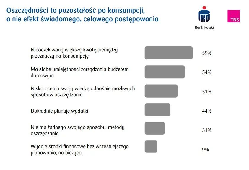 Badanie PKO i TNS - oszczędności dopiero po konsumpcji