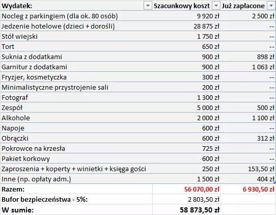 Tabela kosztów ślubu i wesela