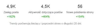 Przyrost liczby fanów na fanpage Kobiece Finanse w czasie trwania wyzwania Październik Miesiącem Oszczędzania