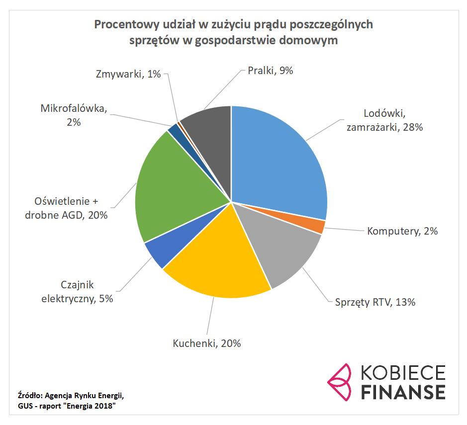 Zużycie prądu - Polska