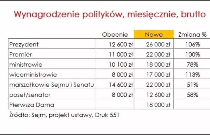 Podwyżki w sejmie dla polityków - tabela wynagrodzeń