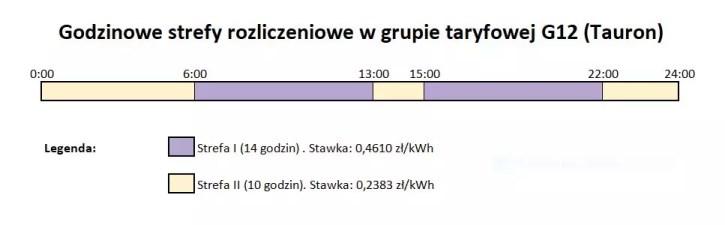 Godzinowe strefy rozliczeniowe w grupie taryfowej G12 w Tauronie, stan na 2021 rok.