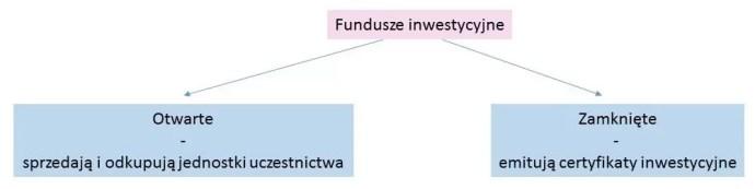 fundusze