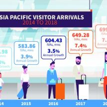 Asia Pacific: 700 million International Arrivals in 2018 and Growing