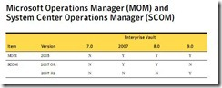 Enterprise Vault (EV) management pack for Operations Manager 2007 R2 does not automatically discover servers running on Windows Server 64-bit operating systems.