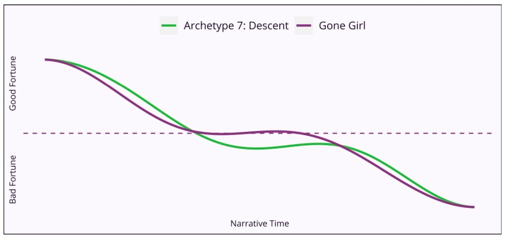 """A graph displaying a comparison between """"The Descent"""" story archetype and the narrative arc of the novel Gone Girl. The two line on the graph flow almost in sync as the move across the x-axis of narrative time, and descend down the y-axis of Good Fortune to Bad Fortune."""