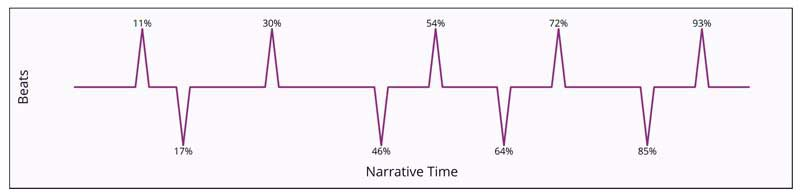 """A graph with a y-axis """"Beats"""" and an x-axis """"Narrative Time"""" - the graph shows upward and downward beats alternating over time."""