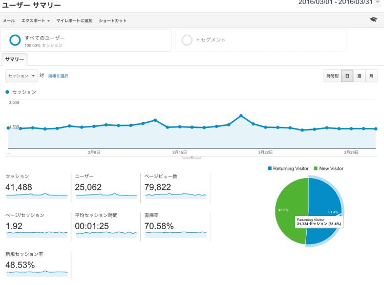 【運営報告】3月のサイト運営状況は79822PV、25062UUでした!