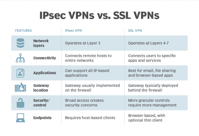 ipsec-vs-ssl-vpn