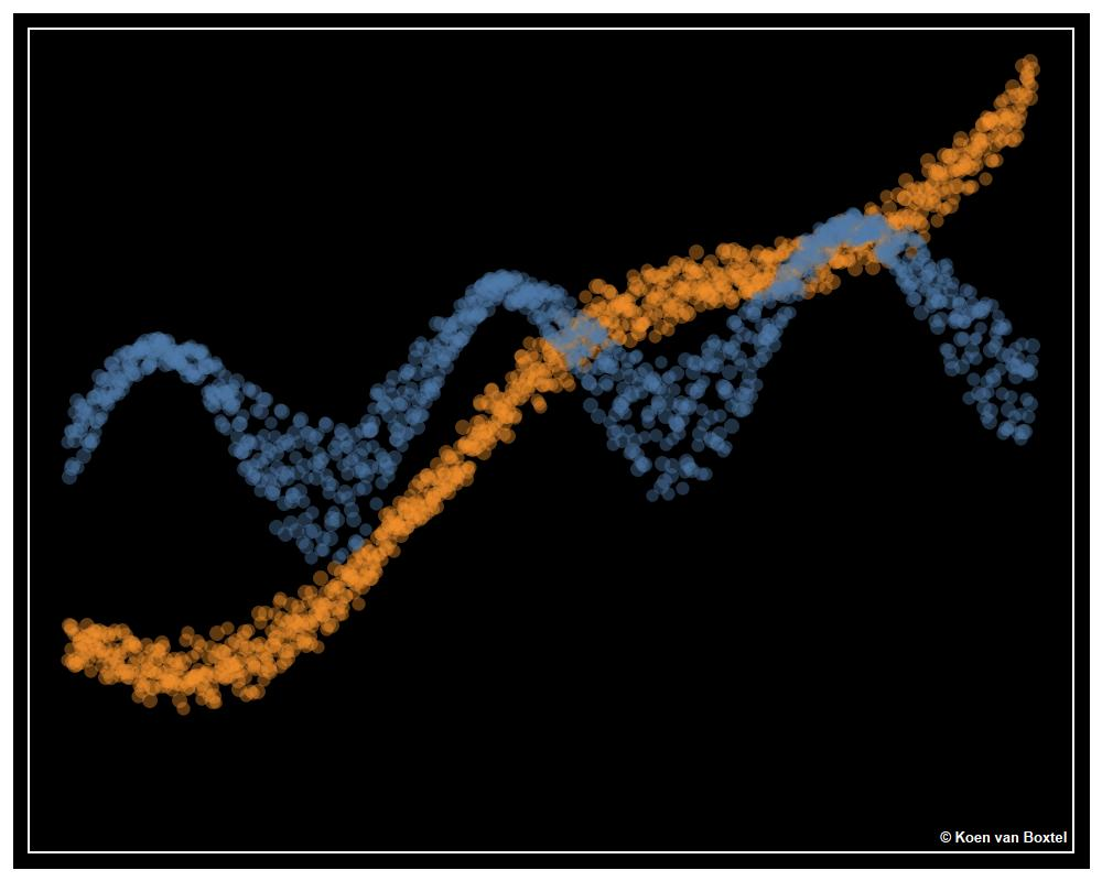 Datavisualisatie kunst Tableau Wiskunde sinus goniometrie