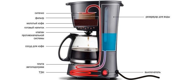 コーヒーメーカーデバイス