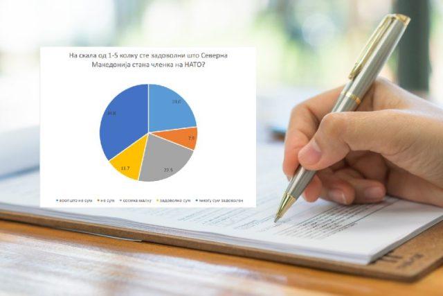 Anketë e OTI GROUP: Pothuajse gjysma e qytetarëve janë të kënaqur me anëtarësimin e Maqedonisë së Veriut në NATO