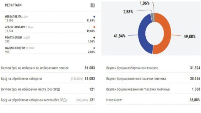 KSHZ publikon rezultatet: Taravari merr 49.88% , Bejta 41.84% të votave