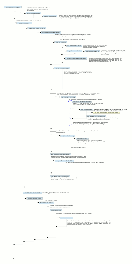 file-load-process-diagram