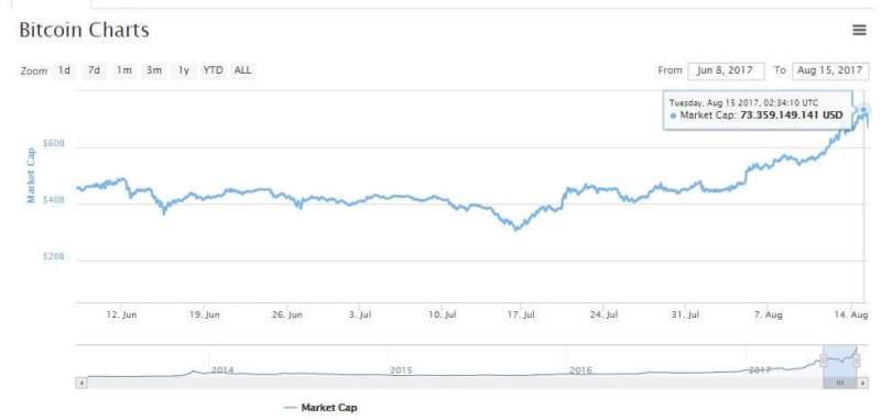 15 Ağustos Bitcoin Piyasa Hacmi