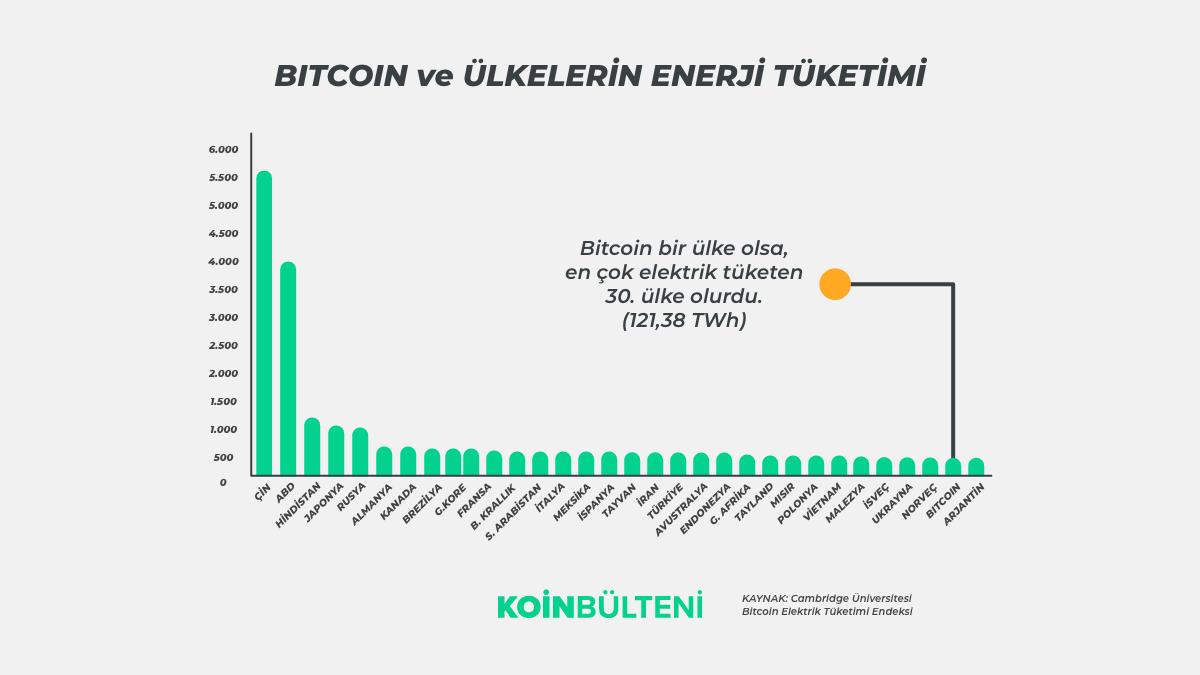 bitcoin-btc-elektrik-tuketimi