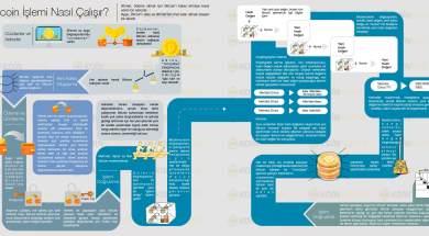 Bitcoin Nasıl Çalışır www.koinmedya.com (1)