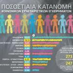 Κάθε μήνα σαράντα νέα Κοινωνικά Συνεταιριστικά Εγχειρήματα