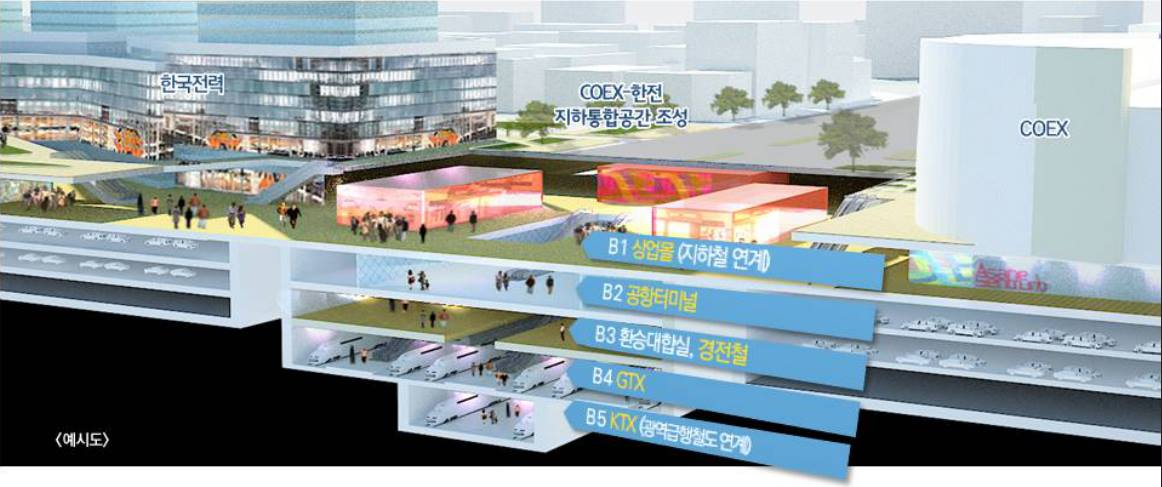 Plans for Huge Multimode COEX Transfer Center Kojects