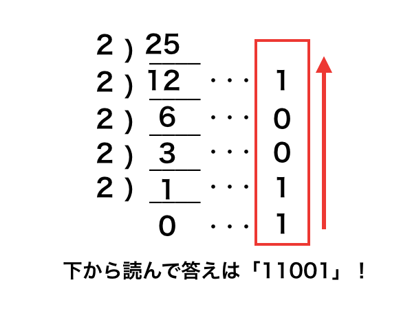 2進数、10進数、16進数の変換をする方法を原理から理解する ...