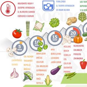 Tiempo de cocción de verduras