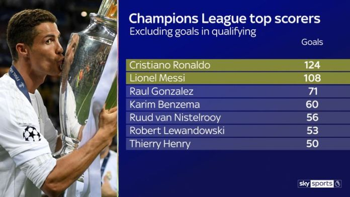 Lionel Messi Shines But CR7 Is UCL King 2