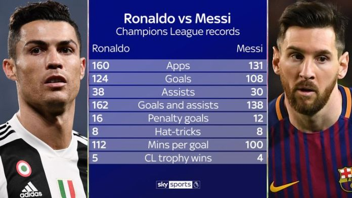 Lionel Messi Shines But CR7 Is UCL King 3