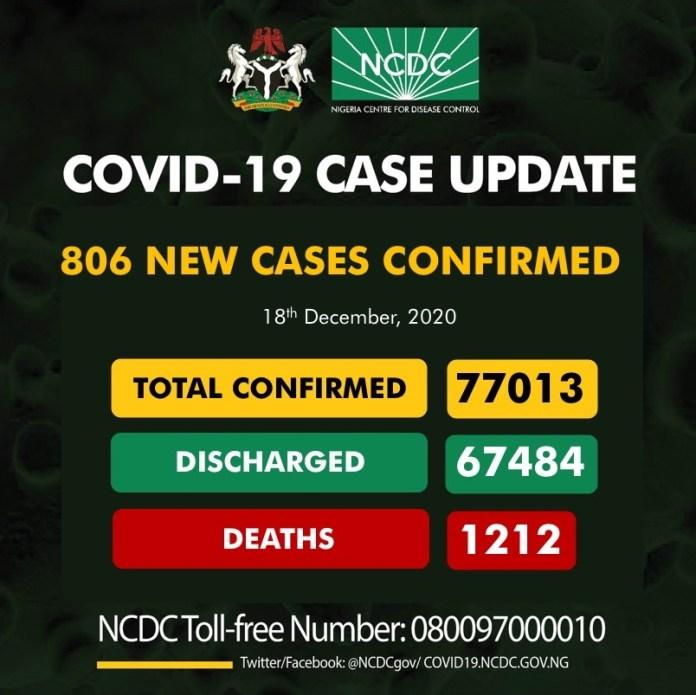 COVID-19: Nigeria Records 11 New Deaths, 806 Cases
