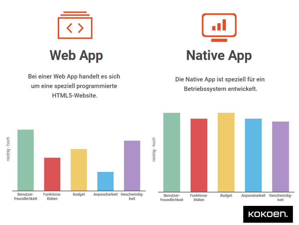 Infografik Web App vs. Native App