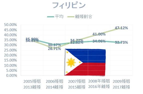 国際結婚の国別離婚率:日本人男性とフィリピン人女性の国際結婚離婚割合は高い