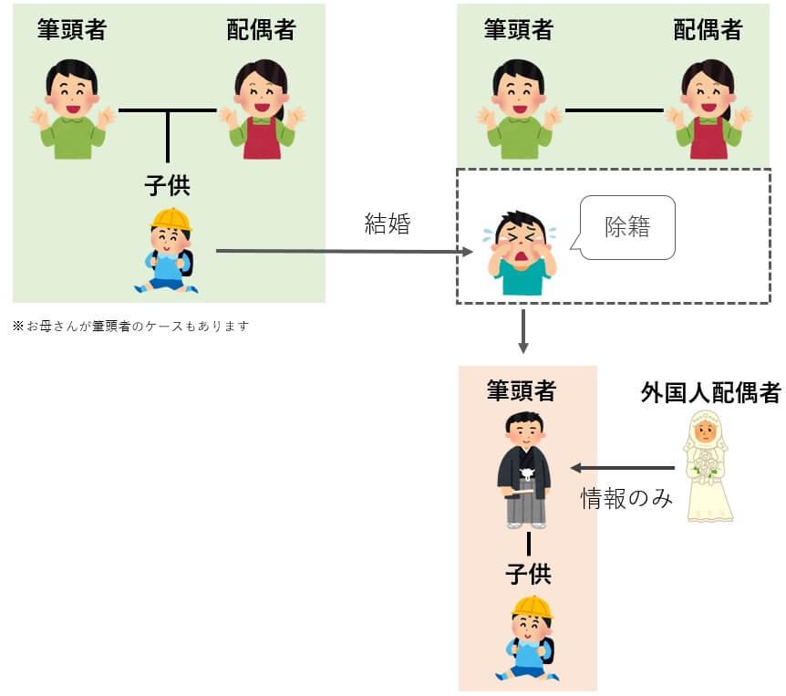 日本人と外国人が国際結婚した場合の戸籍の流れ