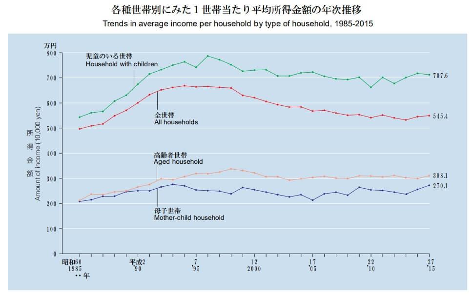 国際結婚に必要な年収を推測するための、一世帯当たり平均所得金額の年次推移