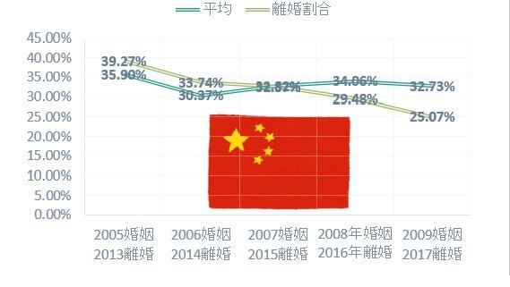 日本人男性と中国人女性の国際結婚離婚割合はここ数年で激減している