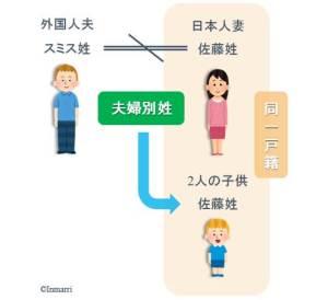 夫婦別姓のため、子供が日本人親の名字になっている
