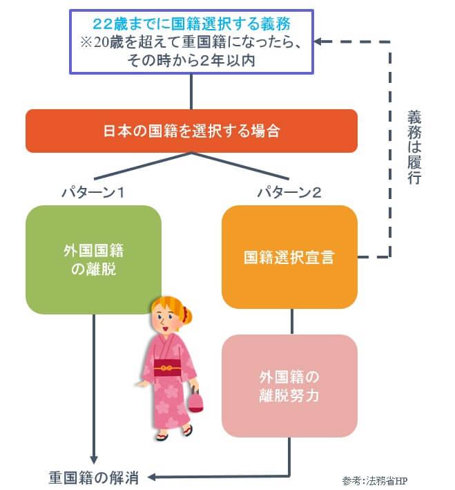 重国籍者が22歳までに国籍選択義務を果たす際、日本国籍を選択する場合の流れ