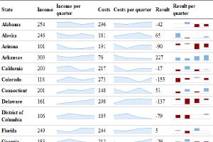Mini Excel Grafik Nasıl Oluşturulur