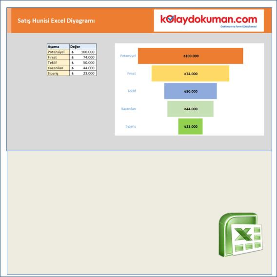 Satış Hunisi Excel Diyagramı