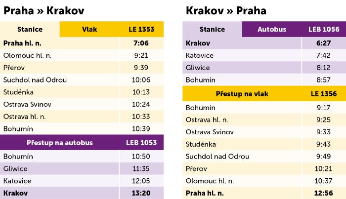 Rozkład jazdy Leo Express Kraków - Praga - Kraków