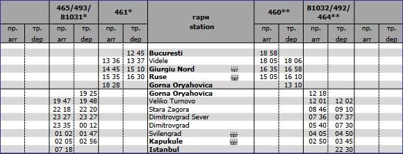 pociąg Bukareszt - Stambuł
