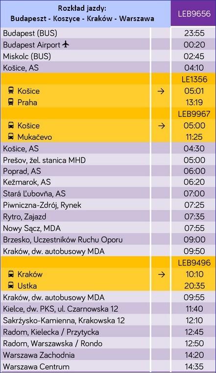 Leo Express Warszawa - Budapeszt