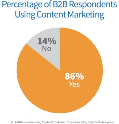 Image result for Content Marketing Program