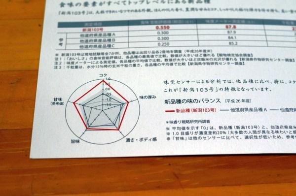 新潟103号 食味分析チャート