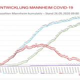 Covid-19: Zwischenbilanz im Gemeinderat