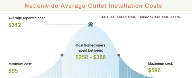 2018 Average Cost To Install A New Electric Outlet