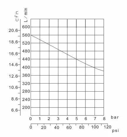 IMPLOTEX 3000W Flüsterkompressor Diagramm Liefermenge / Druck