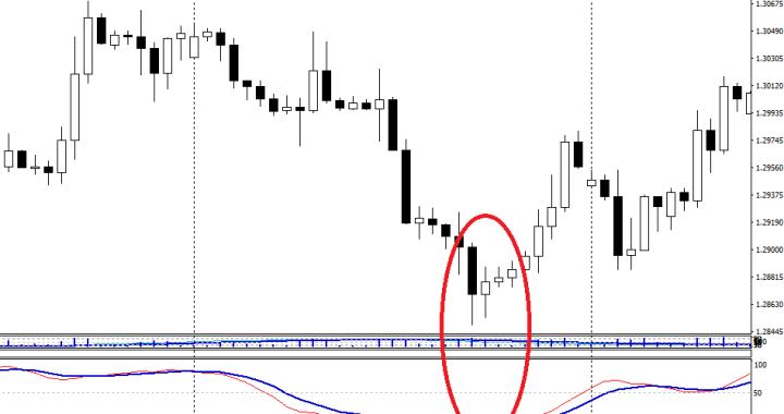 Strategi Pemahaman Candlestick Untuk Trader Pemula