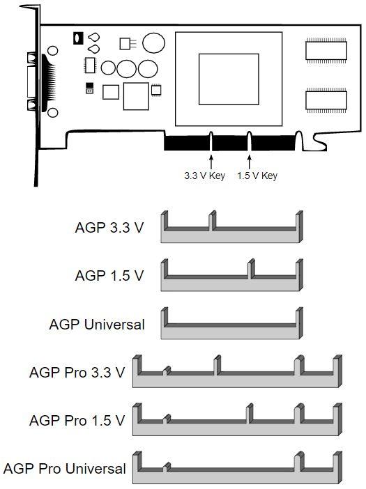 ตัวเลือกตัวเชื่อมต่อ AGP