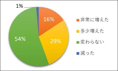 questionnaire-net-line1